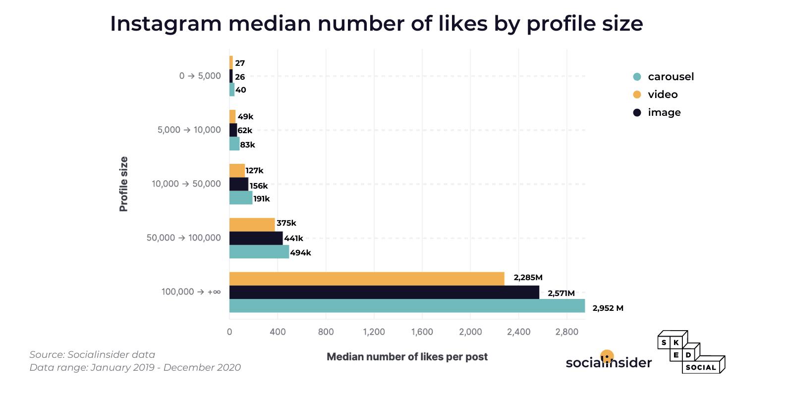 img 6083044554806 Instagram 大數據:總結 1 億個Post,輪播效果最好?