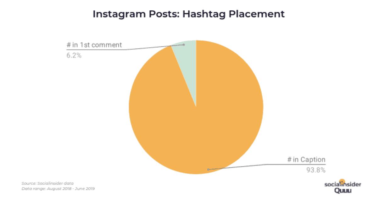 img 60ec0dbf716d2 hashtag 應該放 Caption 還是 Comment?由一個數據決定!